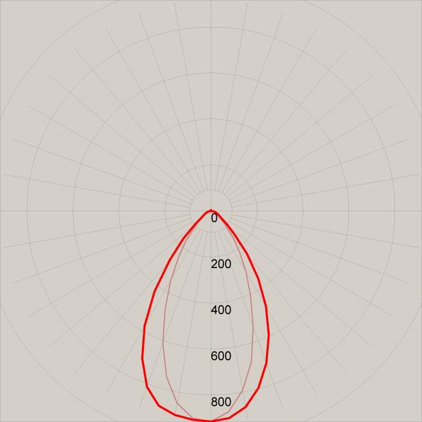 Lichtband Lichtverteilungskurve LBSW5012040B02D60